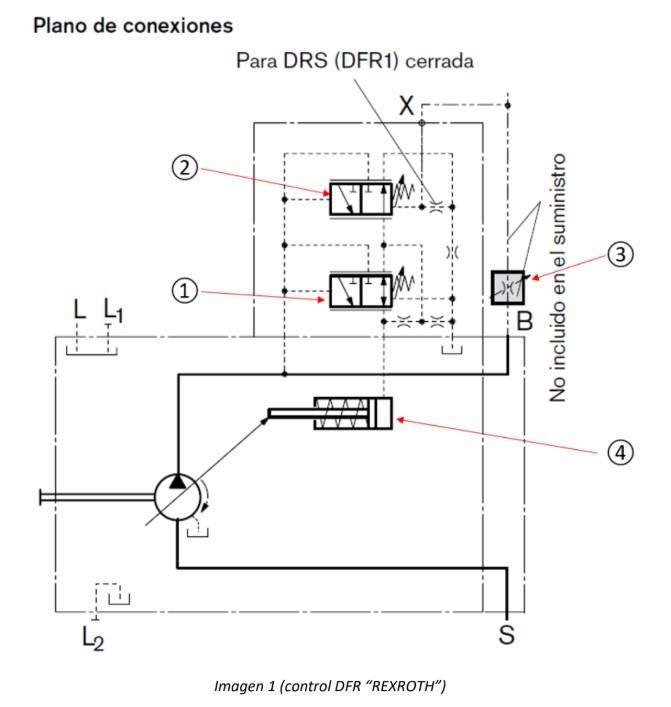 Esquema DFR Regulador de presión y flujo